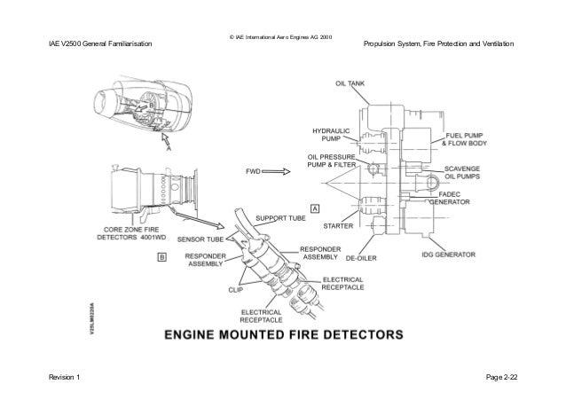 v2500 gf issue 01revision 1 page 2 27; 51 © iae international aero engines
