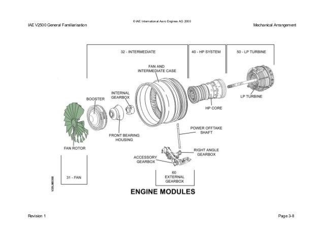 v2500 gf issue 01iae international aero engines ag 2000 iae v2500 general familiarisation mechanical arrangement revision 1 page 3 14; 69