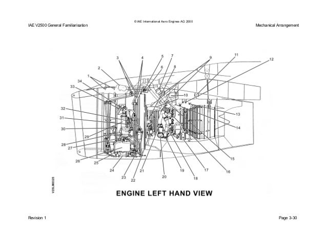 International Aero Engines V2500 Wiring Diagram And Fuse Box