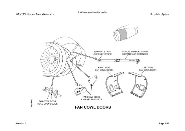 Fan Cowl Doors