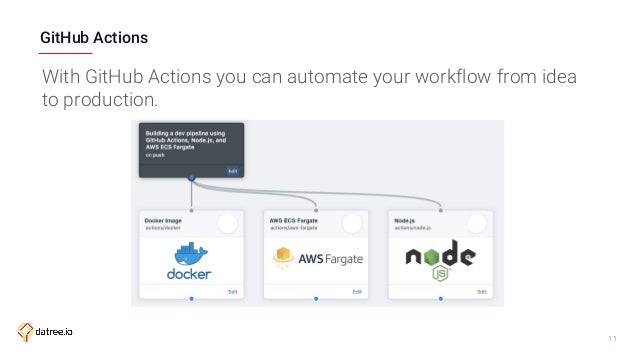 Building a dev pipeline using GitHub Actions, Node js, and