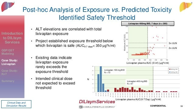CONFIDENTIAL Post-hoc Analysis of Exposure vs. Predicted Toxicity Identified Safety Threshold • ALT elevations are correla...
