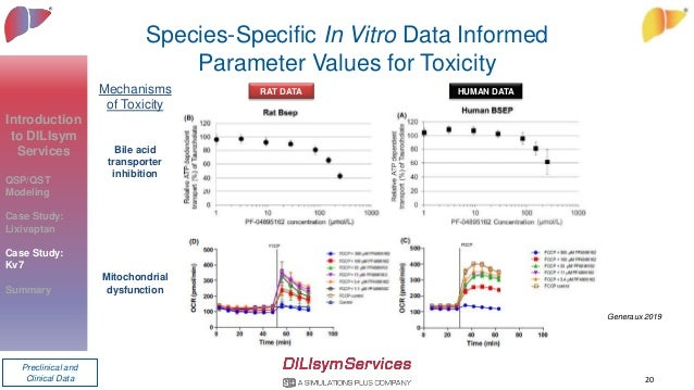Species-Specific In Vitro Data Informed Parameter Values for Toxicity 20 Mechanisms of Toxicity Bile acid transporter inhi...