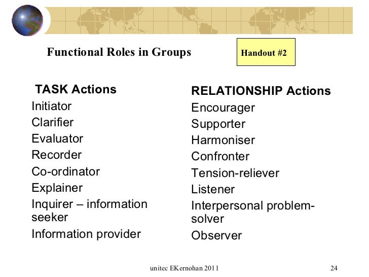 Communication In Group Work 55