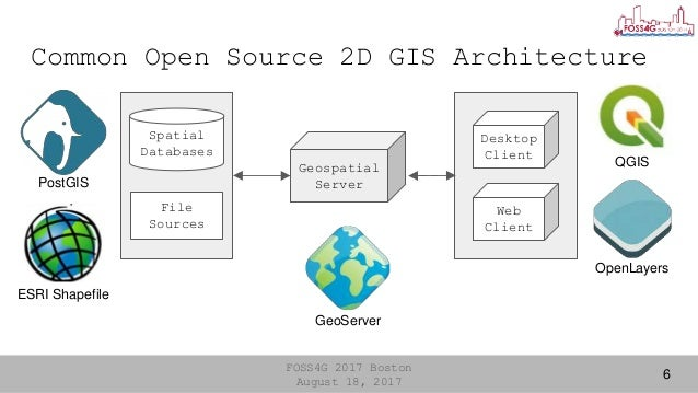 FOSS4G 2017 Boston]Development of an extension of Geoserver