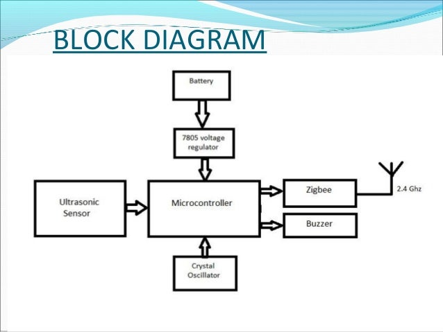 block diagram of wireless communication system  u2013 the