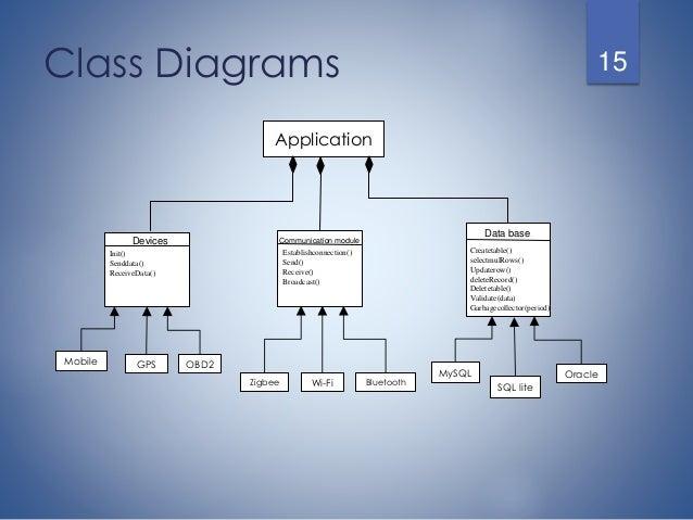 V2v design presentation final application smart phone 15 class diagrams ccuart Images
