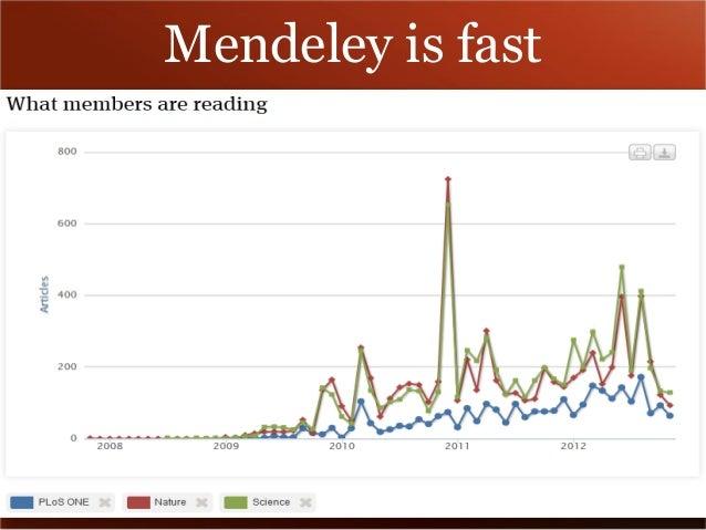 Mendeley is fast