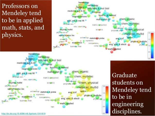 Professors on Mendeley tend to be in applied math, stats, and physics.  Graduate students on Mendeley tend to be in engine...