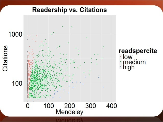 Readership vs. citations  •it comes with a payload of metadata  •it accrues faster  •it illuminates previously hidden impa...