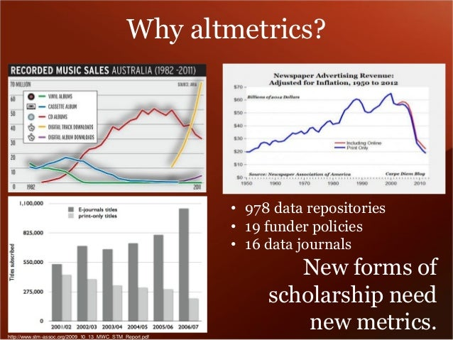Why altmetrics?  http://www.stm-assoc.org/2009_10_13_MWC_STM_Report.pdf  •978 data repositories  •19 funder policies  •16 ...