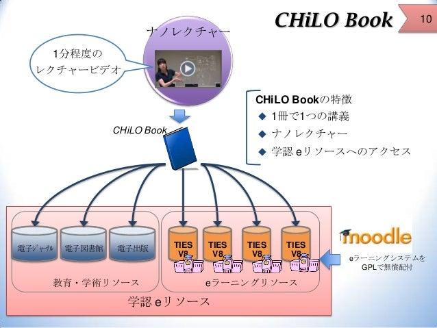 CHiLO Book  ナノレクチャー  10  1分程度の レクチャービデオ CHiLO Bookの特徴  1冊で1つの講義 CHiLO Book   ナノレクチャー  学認 eリソースへのアクセス  電子ジャーナル  電子図書館  ...