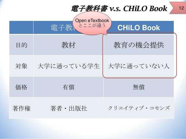 電子教科書 v.s. CHiLO Book Open eTextbook とここが違う  電子教科書  CHiLO Book  目的  教材  教育の機会提供  対象  大学に通っている学生  大学に通っていない人  価格  有償  無償  著...