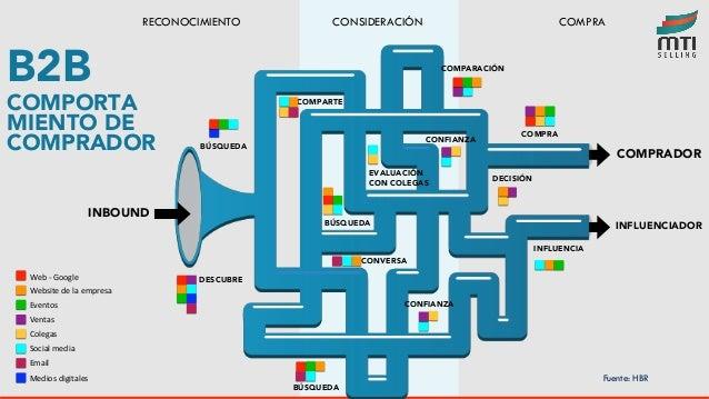 B2B COMPORTA MIENTO DE COMPRADOR INBOUND COMPRADOR INFLUENCIADOR BÚSQUEDA DESCUBRE COMPARTE EVALUACIÓN CON COLEGAS BÚSQUED...