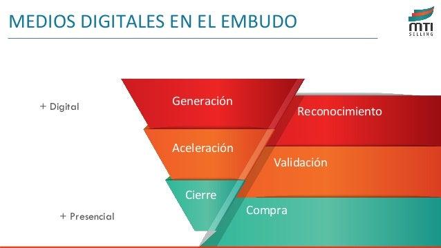 MEDIOS DIGITALES EN EL EMBUDO + Digital + Presencial Generación Aceleración Cierre Reconocimiento Validación Compra