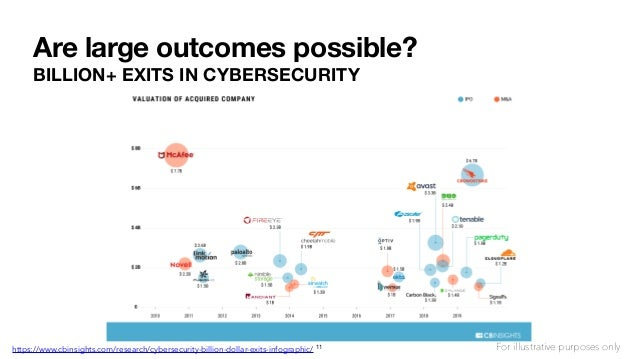 Are large outcomes possible? BILLION+ EXITS IN CYBERSECURITY https://www.cbinsights.com/research/cybersecurity-billion-dol...