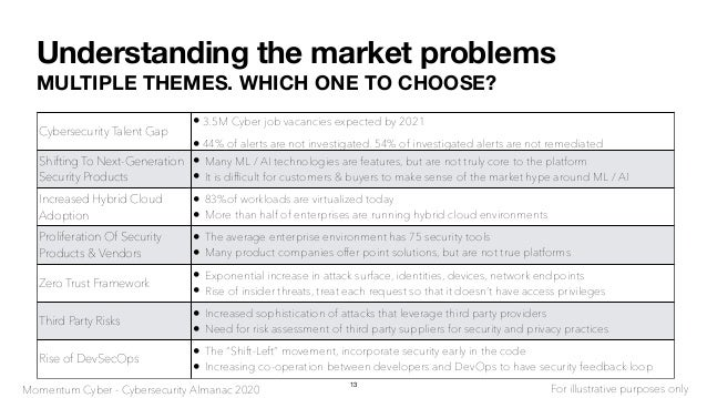 Understanding the market problems MULTIPLE THEMES. WHICH ONE TO CHOOSE? Cybersecurity Talent Gap • 3.5M Cyber job vacancie...