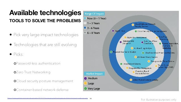 TOOLS TO SOLVE THE PROBLEMS • Pick very large impact technologies • Technologies that are still evolving • Picks: Password...