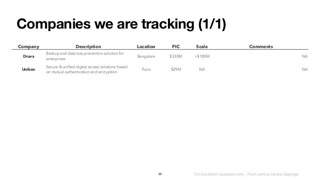 Companies we are tracking (1/1) 20 Company Description Location PIC Scale Comments Druva Backup and data loss prevention s...