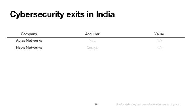 Cybersecurity exits in India 22 Company Acquirer Value Aujas Networks NSE NA Nevis Networks Qualys NA For illustration pur...
