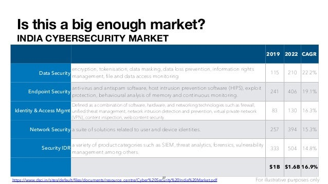 Is this a big enough market? INDIA CYBERSECURITY MARKET 2019 2022 CAGR Data Security encryption, tokenisation, data maskin...