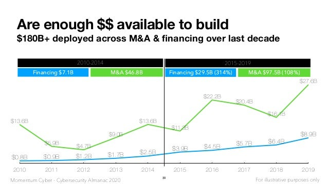 Are enough $$ available to build $180B+ deployed across M&A & financing over last decade 2010 2011 2012 2013 2014 2015 2016...