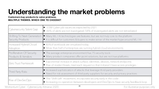 Understanding the market problems Customers buy products to solve problems. MULTIPLE THEMES. WHICH ONE TO CHOOSE? Cybersec...