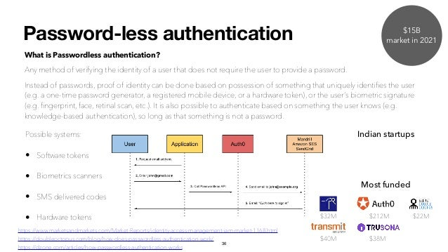 Password-less authentication What is Passwordless authentication? Any method of verifying the identity of a user that does...