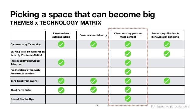 Picking a space that can become big THEMES x TECHNOLOGY MATRIX Passwordless authentication Decentralized Identity Cloud se...