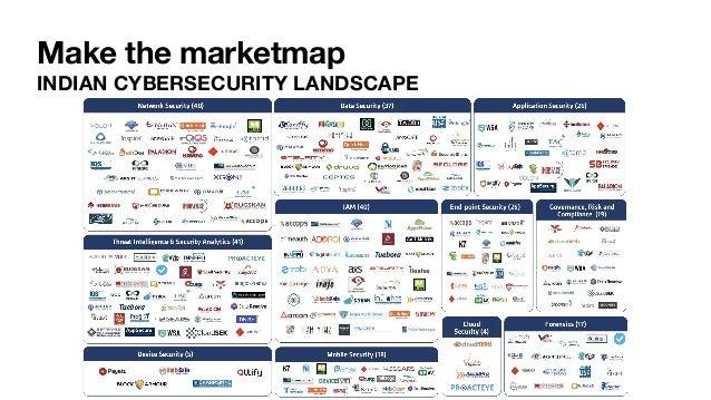 Make the marketmap INDIAN CYBERSECURITY LANDSCAPE 46