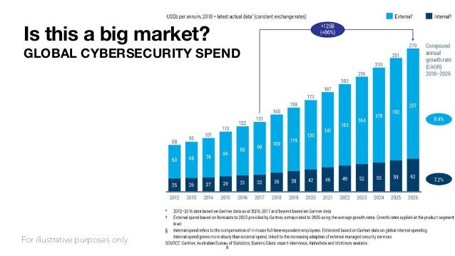 Is this a big market? GLOBAL CYBERSECURITY SPEND 9 For illustrative purposes only