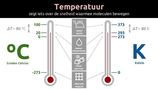 Temperatuur zegt iets over de snelheid waarmee moleculen bewegen ºCGraden Celcius -273 20 0 100 water kookt kamer- tempera...