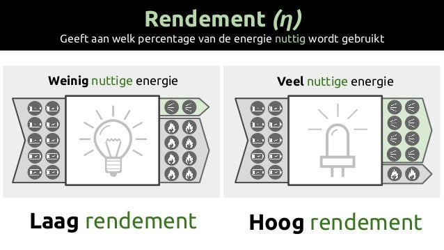 Rendement (η) Geeft aan welk percentage van de energie nuttig wordt gebruikt Weinig nuttige energie Veel nuttige energie L...