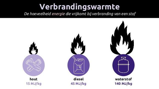 Verbrandingswarmte De hoeveelheid energie die vrijkomt bij verbranding van een stof hout 15 MJ/kg diesel 45 MJ/kg watersto...