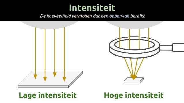 Intensiteit De hoeveelheid vermogen dat een oppervlak bereikt Lage intensiteit Hoge intensiteit