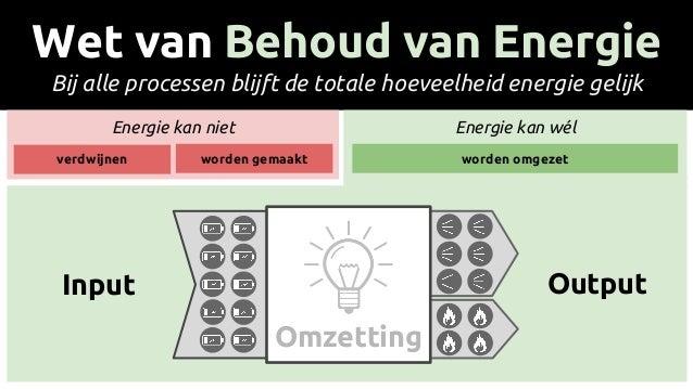 Wet van Behoud van Energie Bij alle processen blijft de totale hoeveelheid energie gelijk Energie kan niet Energie kan wél...