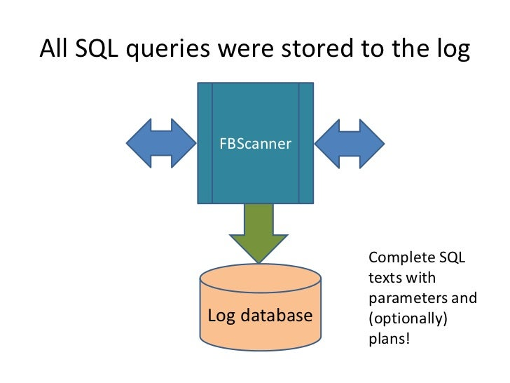 All SQL queries were stored to the log               FBScanner                             Complete SQL                   ...