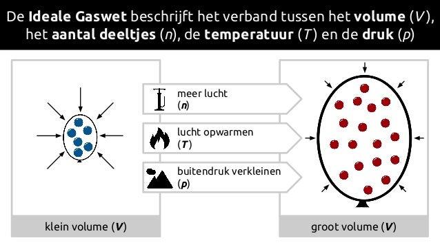 De Ideale Gaswet beschrijft het verband tussen het volume (V ), het aantal deeltjes (n), de temperatuur (T ) en de druk (p...