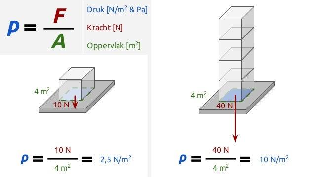 p Druk [N/m2 & Pa] F Kracht [N] A Oppervlak [m2 ] p 10 N 4 m2 2,5 N/m2 p 40 N 4 m2 10 N/m2 4 m2 10 N 4 m2 40 N