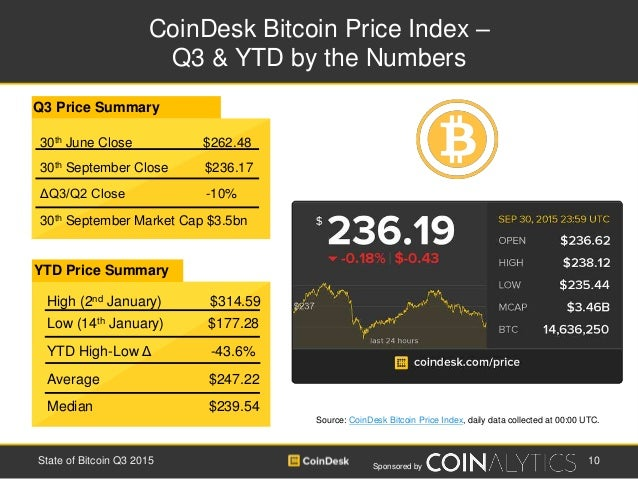 Sponsored by CoinDesk Bitcoin Price Index – Q3 & YTD by the Numbers 10State of Bitcoin Q3 2015 Source: CoinDesk Bitcoin Pr...