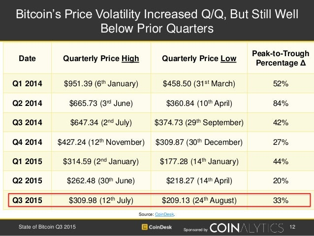 Sponsored by Bitcoin's Price Volatility Increased Q/Q, But Still Well Below Prior Quarters 12State of Bitcoin Q3 2015 Sour...