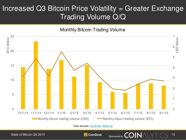 Sponsored by Increased Q3 Bitcoin Price Volatility = Greater Exchange Trading Volume Q/Q 13State of Bitcoin Q3 2015 Data s...