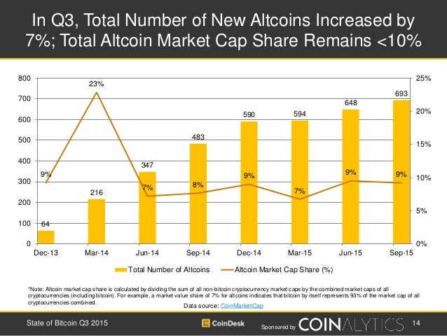 Sponsored by In Q3, Total Number of New Altcoins Increased by 7%; Total Altcoin Market Cap Share Remains <10% 14State of B...
