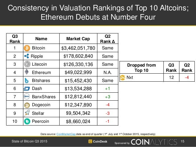 Sponsored by Dropped from Top 10 Q3 Rank Q2 Rank Nxt 12 -4 Consistency in Valuation Rankings of Top 10 Altcoins; Ethereum ...