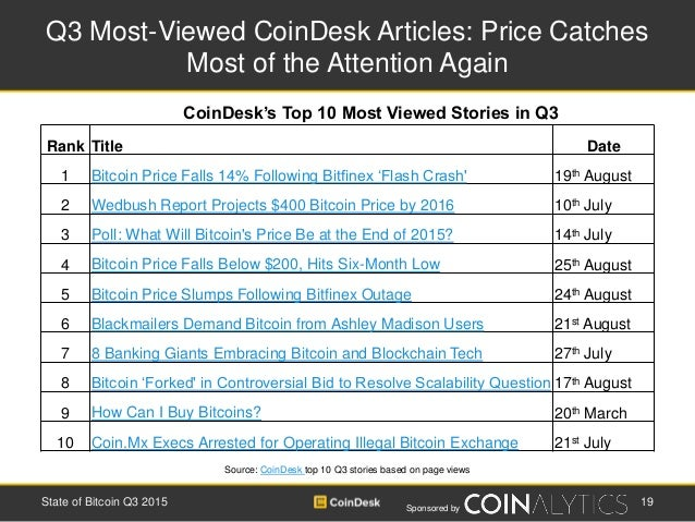 Sponsored by Q3 Most-Viewed CoinDesk Articles: Price Catches Most of the Attention Again 19State of Bitcoin Q3 2015 Source...