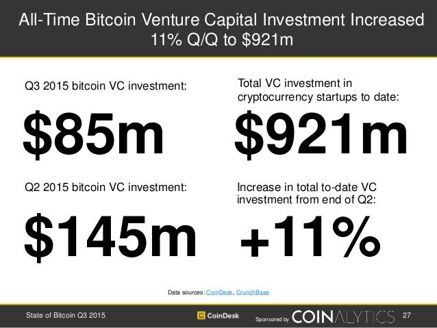 Sponsored by All-Time Bitcoin Venture Capital Investment Increased 11% Q/Q to $921m 27State of Bitcoin Q3 2015 $921m$85m T...