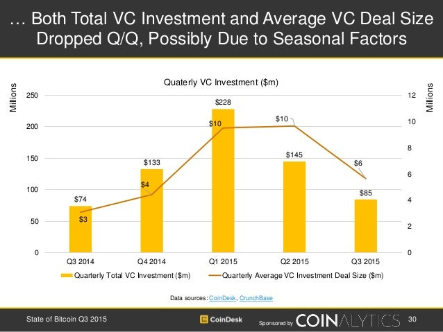 Sponsored by … Both Total VC Investment and Average VC Deal Size Dropped Q/Q, Possibly Due to Seasonal Factors Data source...