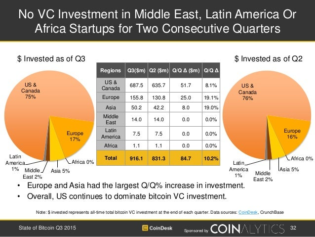 Sponsored by No VC Investment in Middle East, Latin America Or Africa Startups for Two Consecutive Quarters 32State of Bit...