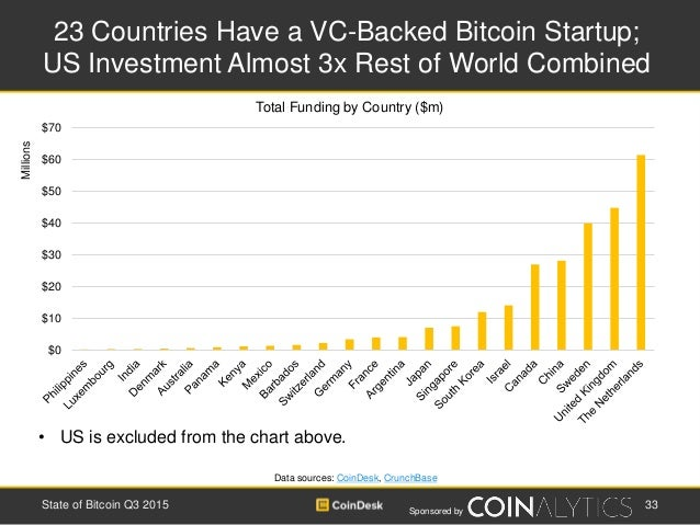 Sponsored by 23 Countries Have a VC-Backed Bitcoin Startup; US Investment Almost 3x Rest of World Combined 33State of Bitc...
