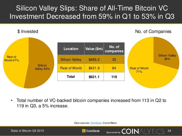 Sponsored by Silicon Valley 30% Rest of World 71% Silicon Valley Slips: Share of All-Time Bitcoin VC Investment Decreased ...